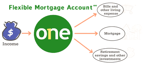 totrov-flexible-mortgage-account-2-en