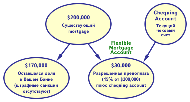 totrov-flexible-mortgage-account-3