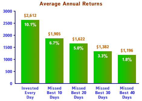 totrov-investment-average-annual-returns-en
